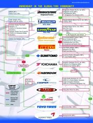 Ranking mundial de fabricantes
