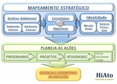 Hiato - desenvolvimento organizacional - foto 17