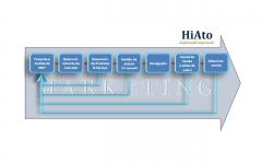 HiAto - Desenvolvimento Organizacional - Foto 1