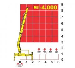 Muncks de 4 a 40 toneladas