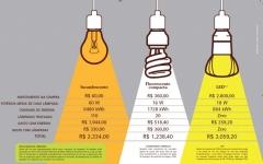 Eficiência energética com a troca de lâmpadas, veja a economia.
