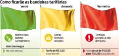 Como funciona as bandeiras tarifárias